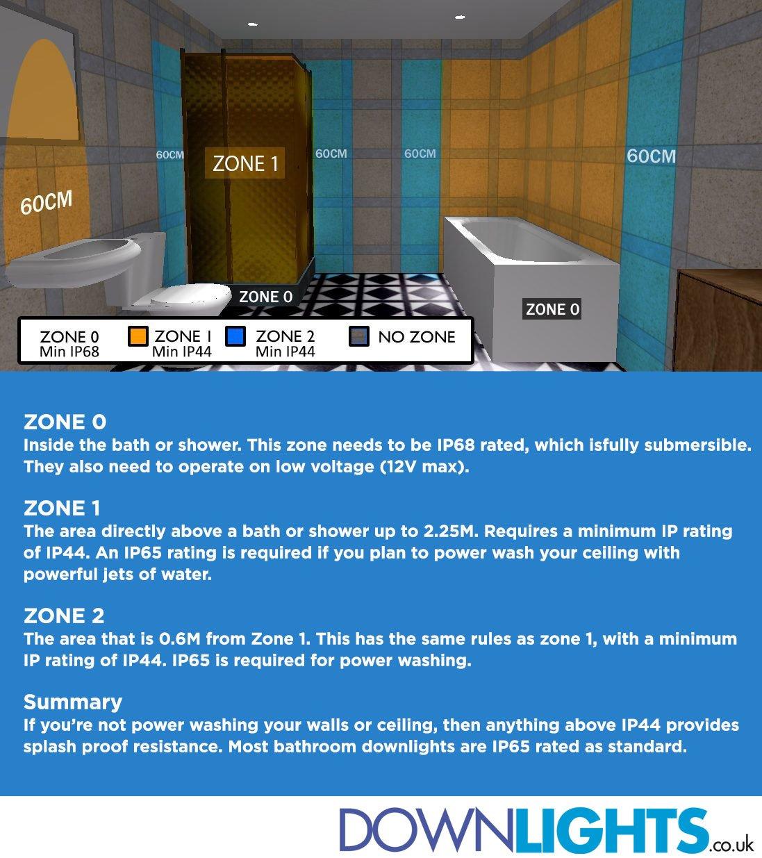 bathroom lighting zones document