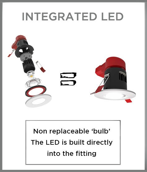 integrated LED explained