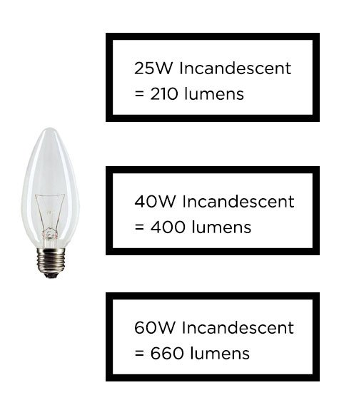 Which Led Candle Bulb Dim2 Compliance Downlights Co Uk