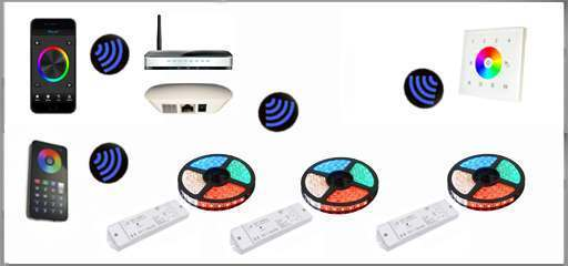 LED tape wall controller example multi-zone